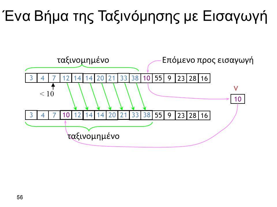 Ταξινόμηση με Εισαγωγή Χρονική αποδοτικότητα C worst (n) = n(n-1)/2  Θ(n 2 ) C avg (n) ≈ n 2 /4  Θ(n 2 ) C best (n) = n - 1  Θ(n) (είναι γρήγορη και για σχεδόν ταξινομημένους πίνακες) Χωρική αποδοτικότητα: επιτόπιος αλγόριθμος (in-place) Ευστάθεια: ναι 57