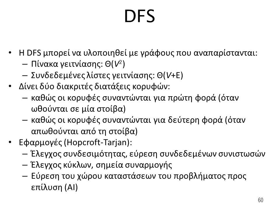 60 DFS Η DFS μπορεί να υλοποιηθεί με γράφους που αναπαρίστανται: – Πίνακα γειτνίασης: Θ(V 2 ) – Συνδεδεμένες λίστες γειτνίασης: Θ(V+E) Δίνει δύο διακρ