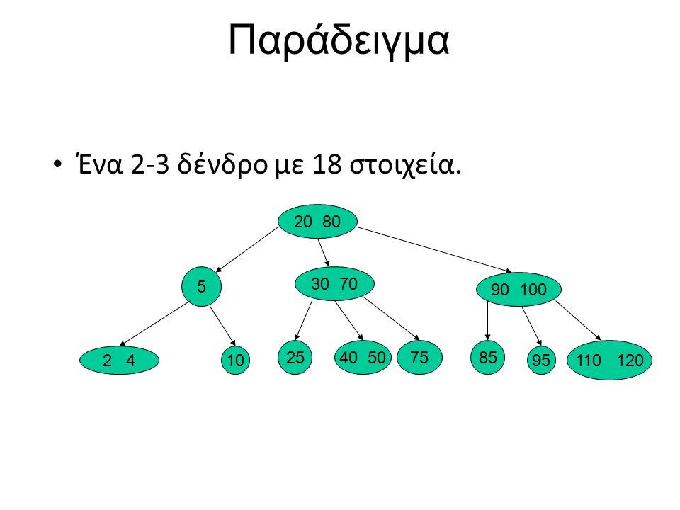 Παράδειγμα Ένα 2-3 δένδρο με 18 στοιχεία. 20 80 5 30 70 90 100 2 410 2540 507585 95 110 120