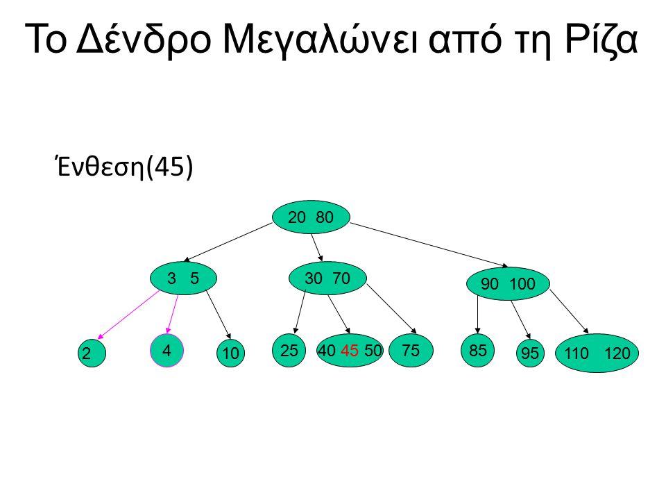 Το Δένδρο Μεγαλώνει από τη Ρίζα Ένθεση(45) 20 80 3 530 70 90 100 210 2540 45 507585 95 110 120 4