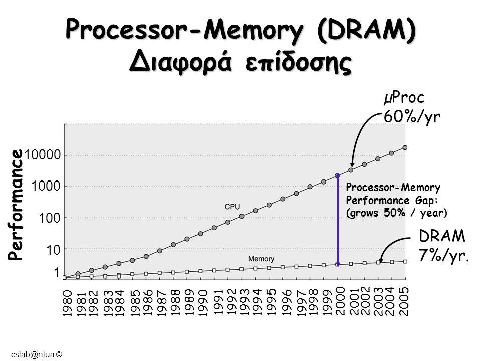 cslab@ntua © 2004-05 Ιεραρχία μνήμης Part of The On-chip CPU Datapath 16-256 Registers One or more levels (Static RAM): Level 1: On-chip 16-64K Level 2: On or Off-chip 128-512K Level 3: Off-chip 128K-8M Registers Cache Main Memory Magnetic Disc Optical Disk or Magnetic Tape 'Όσο απομακρυνόμαστε από τη CPU : Μικρότερο κόστος/Bit Μεγαλύτερη χωρητικότητα Μεγαλύτερος χρόνος πρόσβασης-καθυστέρηση Χαμηλότερος ρυθμός εξόδου Dynamic RAM (DRAM) 16M-16G Interface: SCSI, RAID, IDE, 1394 4G-100G