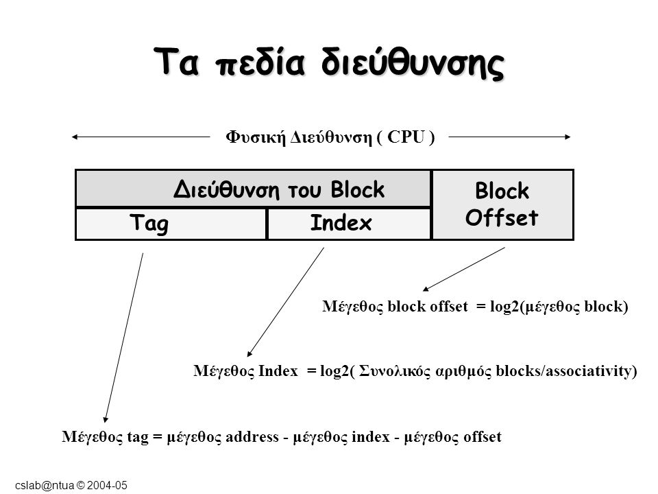cslab@ntua © 2004-05 Οργάνωση της Cache Direct Mapped Cache Κάθε block μπορεί να αποθηκευθεί μόνο σε μία θέση : (διεύθυνση block) MOD (Αρ.