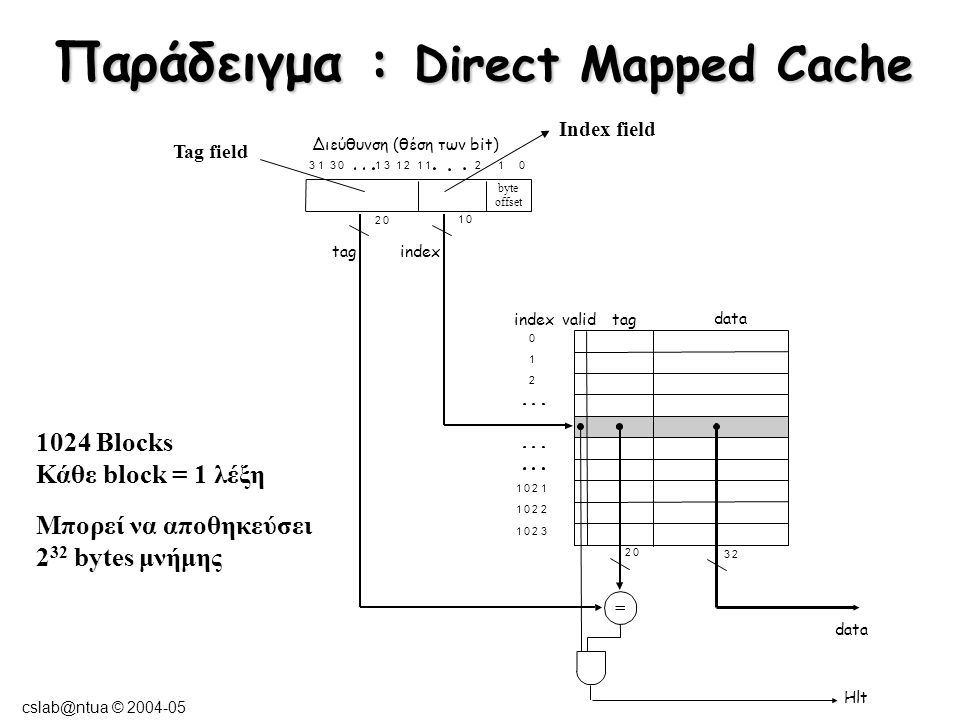 cslab@ntua © 2004-05 Παράδειγμα Direct Mapped Cache 4K blocks Κάθε block = 4 words Καλύτερη αξιοποίηση της spatial locality