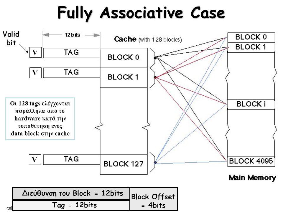 cslab@ntua © 2004-05 Direct Mapped Cache Κύρια Μνήμη V V V V Διεύθυνση του Block = 12bits Block Offset = 4bits Tag = 5bits Index = 7bits Valid bit Μόνο ένα tag ελέγχεται παράλληλα από το hardware κατά την τοποθέτηση ενός data block στην cache