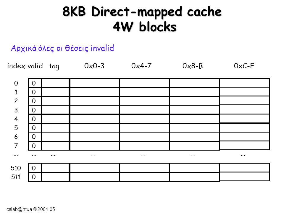 cslab@ntua © 2004-05 8ΚΒ Direct-mapped cache 4W blocks … ………… … … … indexvalidtag0x0-3 0x4-7 0x8-B0xC-F 0 0 0 0 0 0 0 0 0 0 0 1 2 3 4 5 6 7 510 511 … Αρχικά όλες οι θέσεις invalid