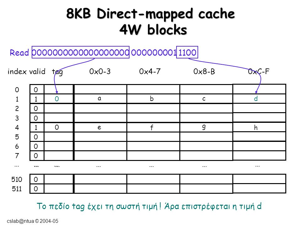 cslab@ntua © 2004-05 8ΚΒ Direct-mapped cache 4W blocks … ………… … … … indexvalidtag0x0-3 0x4-7 0x8-B0xC-F 0 1 0 0 1 0 0 0 0 0 0 1 2 3 4 5 6 7 510 511 … Read 0000000000000000000 000000001 1100 0 a b c d 0 e f g h To πεδίο tag έχει τη σωστή τιμή .