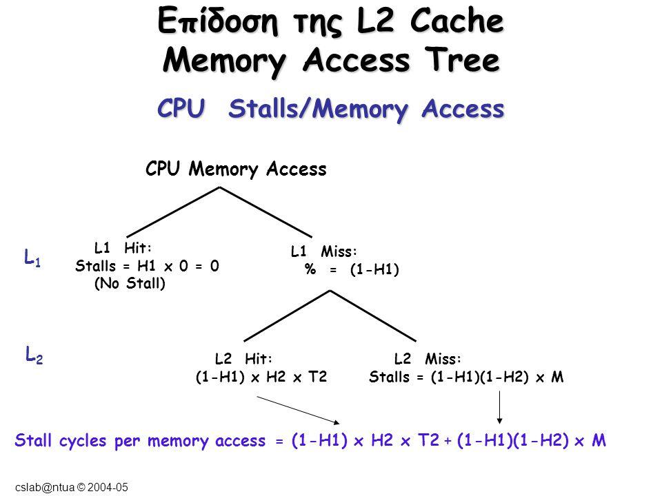 cslab@ntua © 2004-05 Παράδειγμα L2 Cache CPU με CPI execution = 1.1 και συχνότητα 500 MHZ 1.3 memory accesses/εντολή.