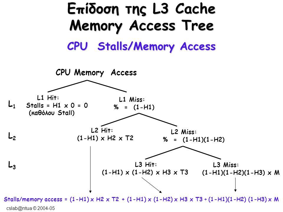 cslab@ntua © 2004-05 Παράδειγμα L3 Cache CPU με CPI execution = 1.1 και συχνότητα 500 MHZ 1.3 memory accesses/εντολή.
