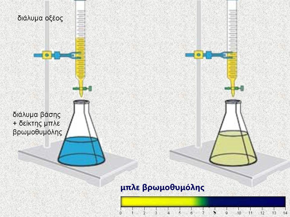 διάλυμα βάσης + δείκτης μπλε βρωμοθυμόλης διάλυμα οξέος