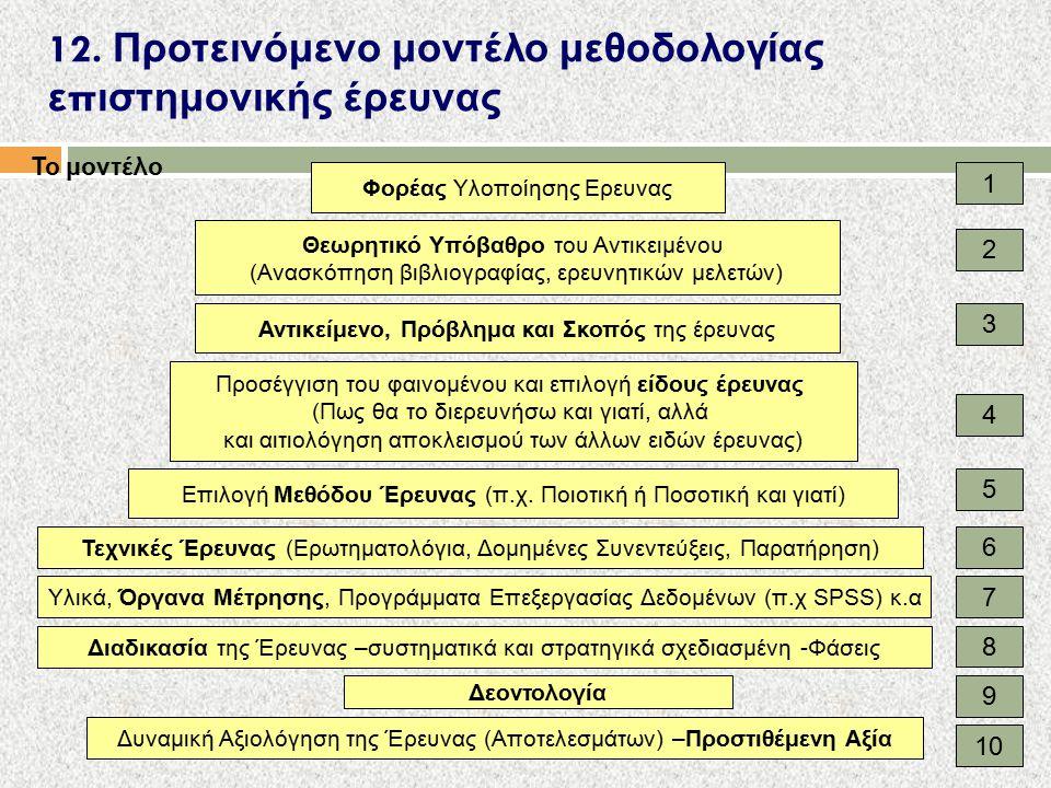 12. Προτεινόμενο μοντέλο μεθοδολογίας ε π ιστημονικής έρευνας Το μοντέλο Φορέας Υλοποίησης Ερευνας Θεωρητικό Υπόβαθρο του Αντικειμένου (Ανασκόπηση βιβ