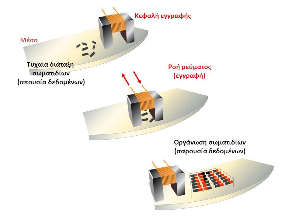 Τυχαία διάταξη σωματιδίων (απουσία δεδομένων) Ροή ρεύματος (εγγραφή) Οργάνωση σωματιδίων (παρουσία δεδομένων) Μέσο Κεφαλή εγγραφής
