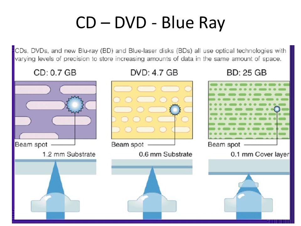 CD – DVD - Blue Ray