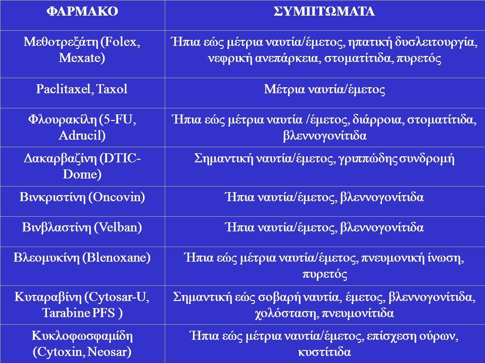 ΦΑΡΜΑΚΟΣΥΜΠΤΩΜΑΤΑ Μεθοτρεξάτη (Folex, Mexate) Ήπια εώς μέτρια ναυτία/έμετος, ηπατική δυσλειτουργία, νεφρική ανεπάρκεια, στοματίτιδα, πυρετός Paclitaxe
