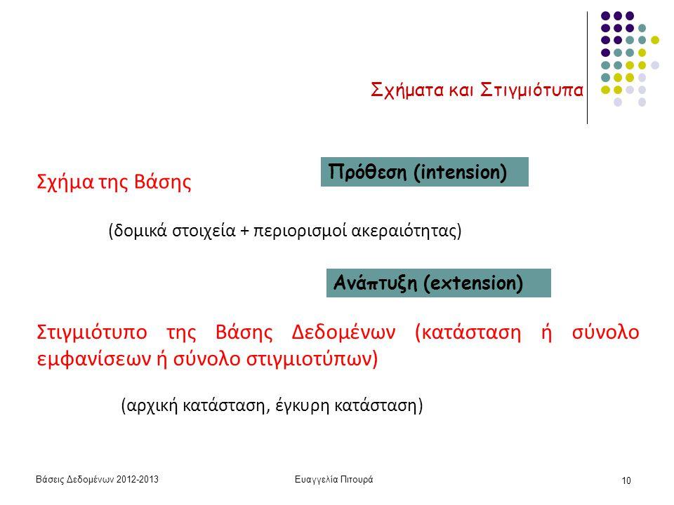 Βάσεις Δεδομένων 2012-2013Ευαγγελία Πιτουρά 10 Σχήματα και Στιγμιότυπα Σχήμα της Βάσης (δομικά στοιχεία + περιορισμοί ακεραιότητας) Στιγμιότυπο της Βά