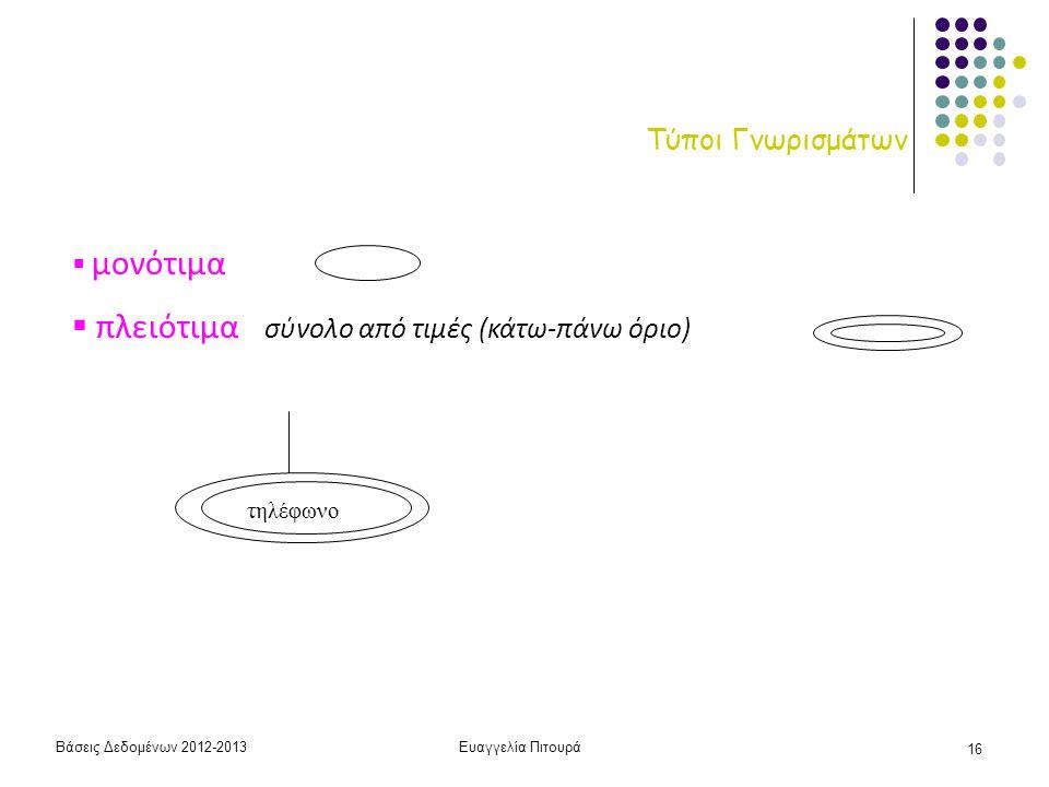 Βάσεις Δεδομένων 2012-2013Ευαγγελία Πιτουρά 16 Τύποι Γνωρισμάτων  μονότιμα  πλειότιμα σύνολο από τιμές (κάτω-πάνω όριο) τηλέφωνο