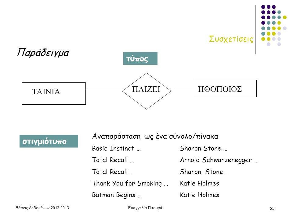 Βάσεις Δεδομένων 2012-2013Ευαγγελία Πιτουρά 25 Συσχετίσεις Παράδειγμα ΤΑΙΝΙΑ ΠΑΙΖΕΙΗΘΟΠΟΙΟΣ Αναπαράσταση ως ένα σύνολο/πίνακα Basic Instinct …Sharon S