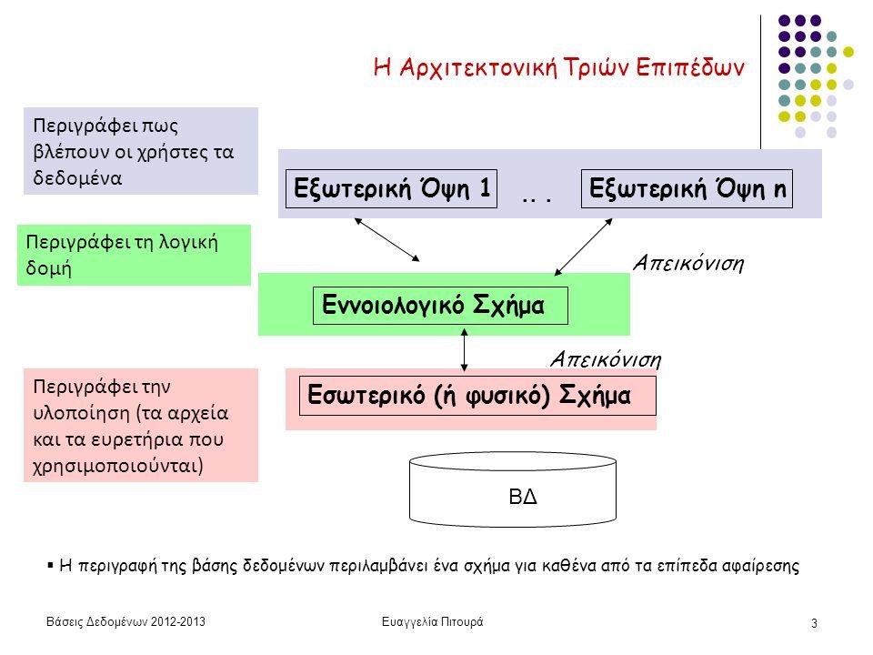 Βάσεις Δεδομένων 2012-2013Ευαγγελία Πιτουρά 3 Η Αρχιτεκτονική Τριών Επιπέδων Εσωτερικό (ή φυσικό) Σχήμα Εννοιολογικό Σχήμα Εξωτερική Όψη 1Εξωτερική Όψ
