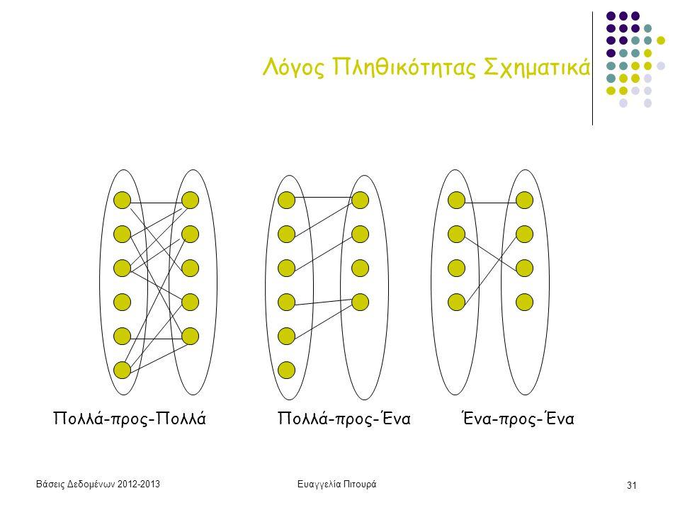 Βάσεις Δεδομένων 2012-2013Ευαγγελία Πιτουρά 31 Λόγος Πληθικότητας Σχηματικά Πολλά-προς-Πολλά Πολλά-προς-ΈναΈνα-προς-Ένα