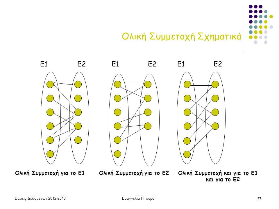 Βάσεις Δεδομένων 2012-2013Ευαγγελία Πιτουρά 37 Ολική Συμμετοχή Σχηματικά Ολική Συμμετοχή για το Ε1 Ολική Συμμετοχή για το Ε2 Ολική Συμμετοχή και για τ