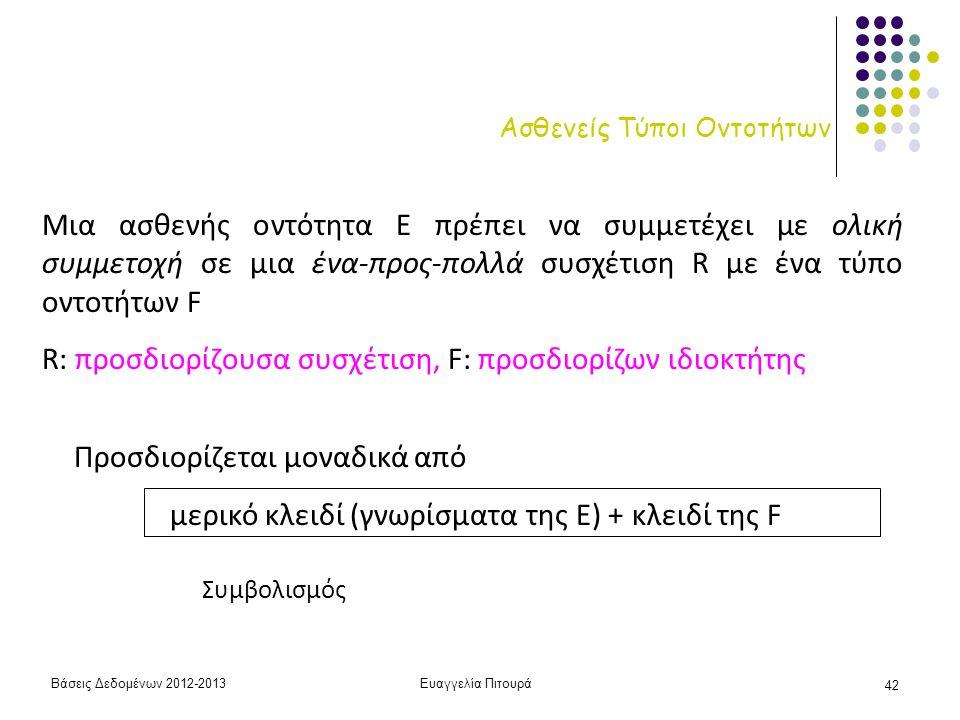 Βάσεις Δεδομένων 2012-2013Ευαγγελία Πιτουρά 42 Ασθενείς Τύποι Οντοτήτων Μια ασθενής οντότητα Ε πρέπει να συμμετέχει με ολική συμμετοχή σε μια ένα-προς