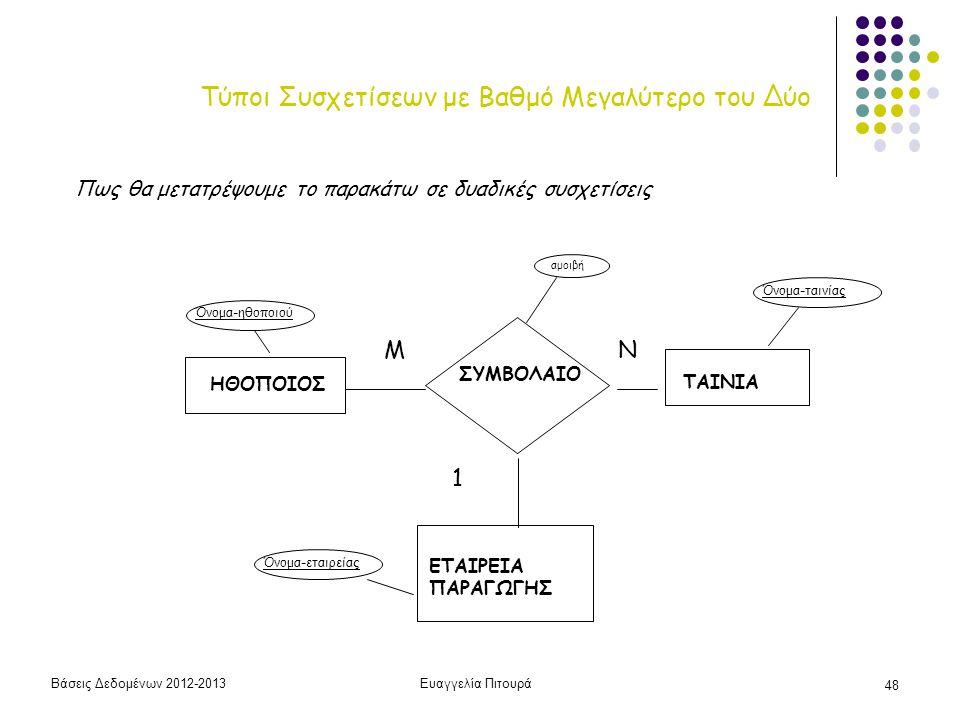 Βάσεις Δεδομένων 2012-2013Ευαγγελία Πιτουρά 48 Τύποι Συσχετίσεων με Βαθμό Μεγαλύτερο του Δύο Πως θα μετατρέψουμε το παρακάτω σε δυαδικές συσχετίσεις Η
