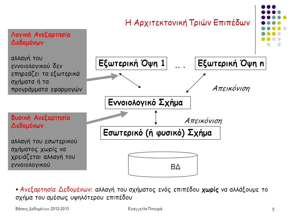 Βάσεις Δεδομένων 2012-2013Ευαγγελία Πιτουρά 5 Η Αρχιτεκτονική Τριών Επιπέδων Εννοιολογικό Σχήμα Εξωτερική Όψη 1Εξωτερική Όψη n Απεικόνιση  Ανεξαρτησί