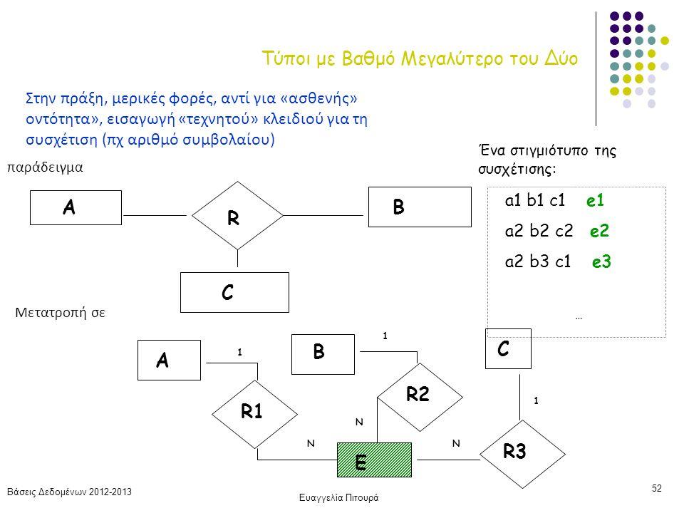 Βάσεις Δεδομένων 2012-2013 Ευαγγελία Πιτουρά 52 Τύποι με Βαθμό Μεγαλύτερο του Δύο παράδειγμα R AB C a1 b1 c1 e1 a2 b2 c2 e2 a2 b3 c1 e3 … Ένα στιγμιότ