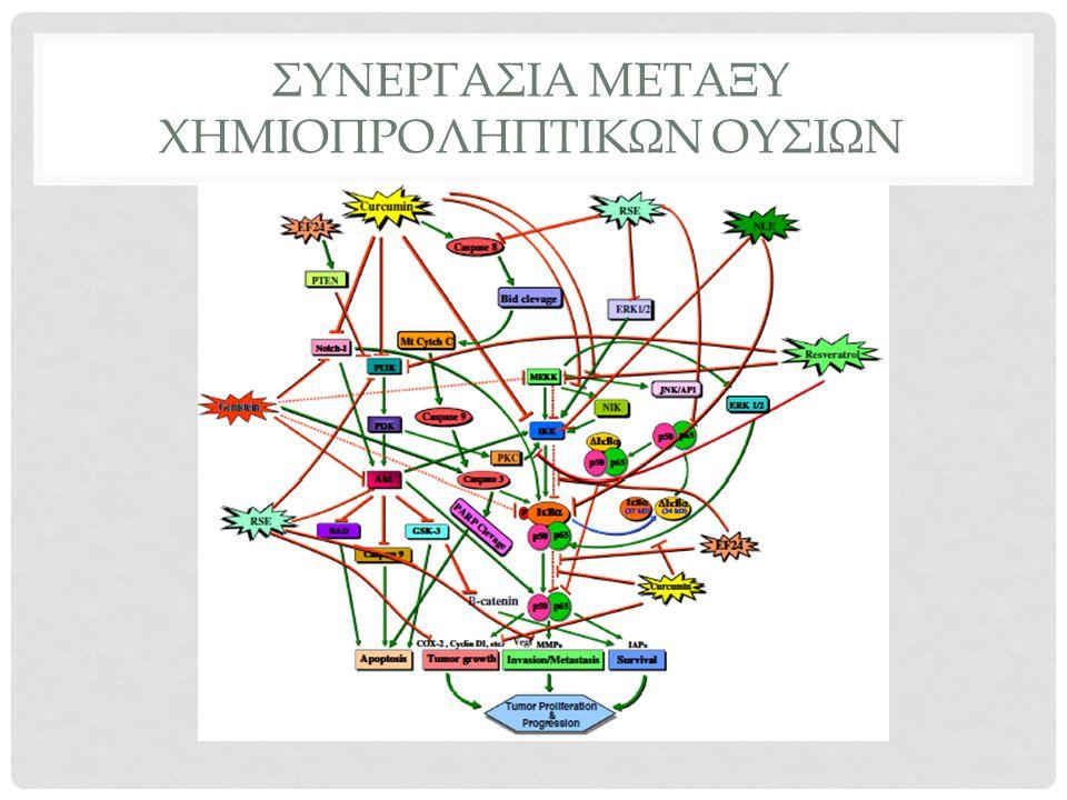 ΛΙΠΑΡΑ ΚΑΙ ΕΛΑΙΑ Σημαντική η αναλογία ω3-ω6 λιπαρά οξέα Ο τρόπος μαγειρέματος επηρεάζει τη δομή και τη σύσταση τους Σχετίζονται με καρκίνο του πνεύμονα, του στήθους, του παχέος εντέρου Προτεινόμενοι μηχανισμοί Δρουν σε ορμονικό επίπεδο Επηρεάζουν τη δομή των μεμβρανών και τη σηματοδότηση των κυττάρων