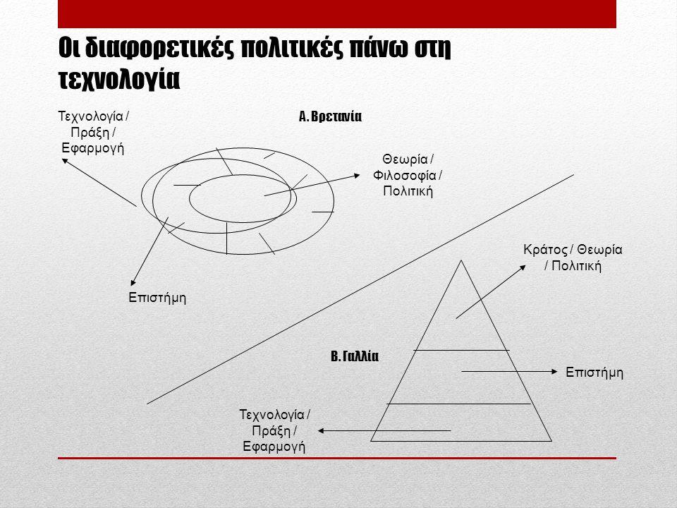Οι διαφορετικές πολιτικές πάνω στη τεχνολογία Θεωρία / Φιλοσοφία / Πολιτική Επιστήμη Τεχνολογία / Πράξη / Εφαρμογή Κράτος / Θεωρία / Πολιτική Επιστήμη