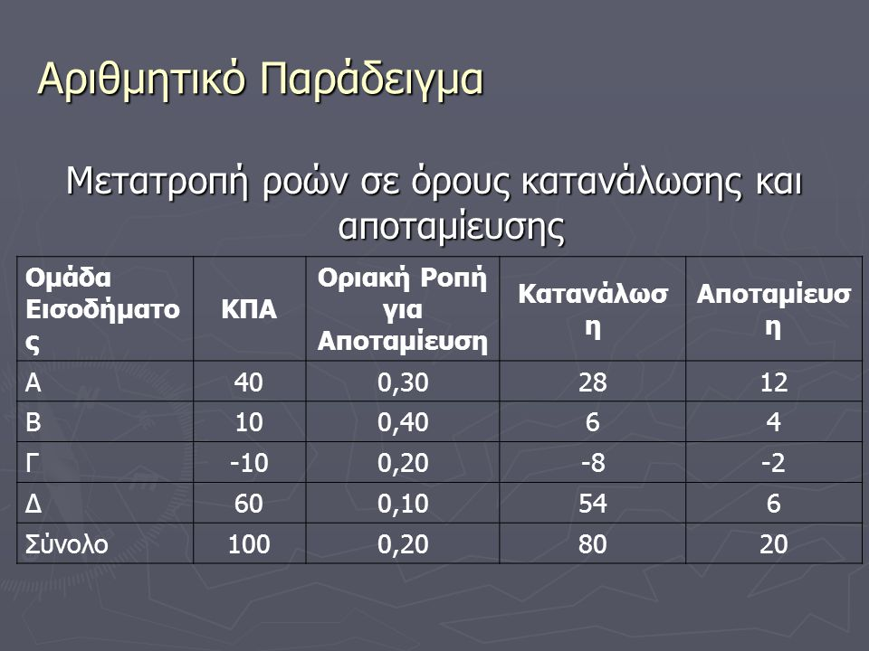 Αριθμητικό Παράδειγμα Μετατροπή ροών σε όρους κατανάλωσης και αποταμίευσης Ομάδα Εισοδήματο ς ΚΠΑ Οριακή Ροπή για Αποταμίευση Κατανάλωσ η Αποταμίευσ η