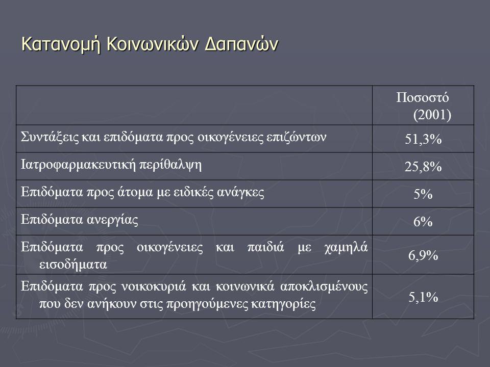 Κατανομή Κοινωνικών Δαπανών Ποσοστό (2001) Συντάξεις και επιδόματα προς οικογένειες επιζώντων 51,3% Ιατροφαρμακευτική περίθαλψη 25,8% Επιδόματα προς ά