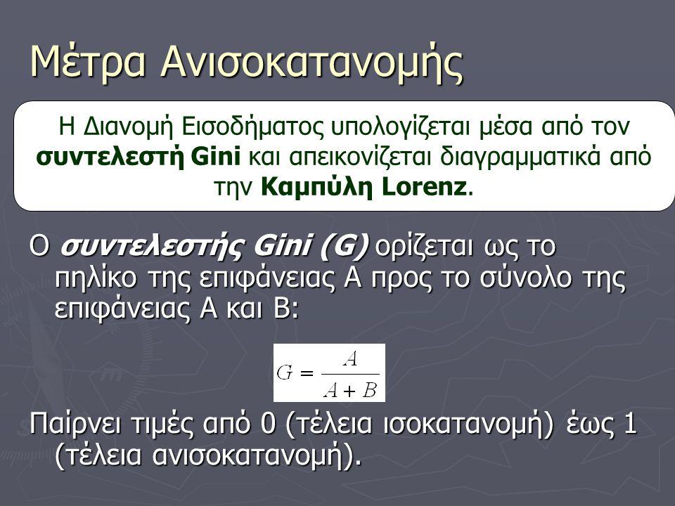 Μέτρα Ανισοκατανομής Ο συντελεστής Gini (G) ορίζεται ως το πηλίκο της επιφάνειας Α προς το σύνολο της επιφάνειας Α και Β: Παίρνει τιμές από 0 (τέλεια ισοκατανομή) έως 1 (τέλεια ανισοκατανομή).
