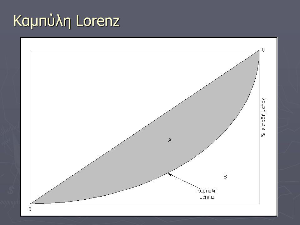 Καμπύλη Lorenz