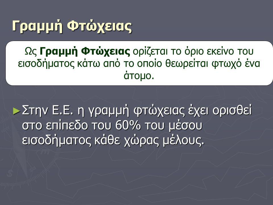 Γραμμή Φτώχειας ► Στην Ε.Ε. η γραμμή φτώχειας έχει ορισθεί στο επίπεδο του 60% του μέσου εισοδήματος κάθε χώρας μέλους. Ως Γραμμή Φτώχειας ορίζεται το