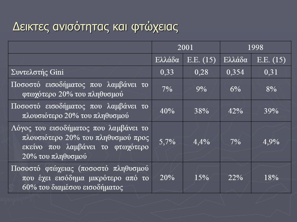 Δεικτες ανισότητας και φτώχειας 20011998 ΕλλάδαΕ.Ε. (15)ΕλλάδαΕ.Ε. (15) Συντελστής Gini 0,330,280,3540,31 Ποσοστό εισοδήματος που λαμβάνει το φτωχότερ