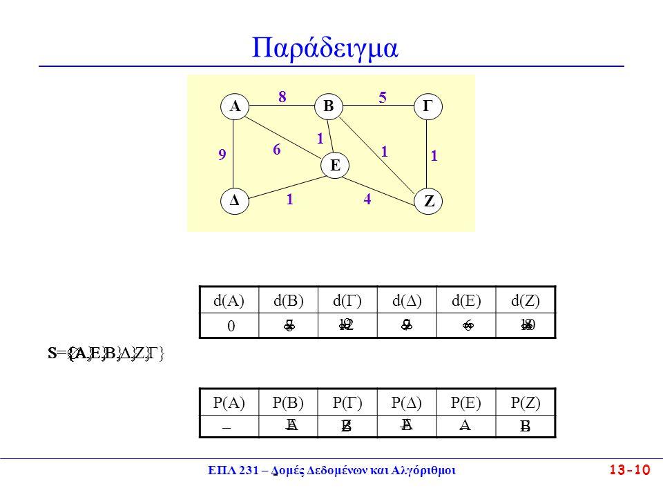 ΕΠΛ 231 – Δομές Δεδομένων και Αλγόριθμοι13-10 Παράδειγμα d(A)d(B)d(Γ)d(Δ)d(Ε)d(Ζ) 0      8 8 7 7 12 9 910 6 8 5 AB Δ E Γ Ζ 9 6 1 1 1 1 4 S=  S={