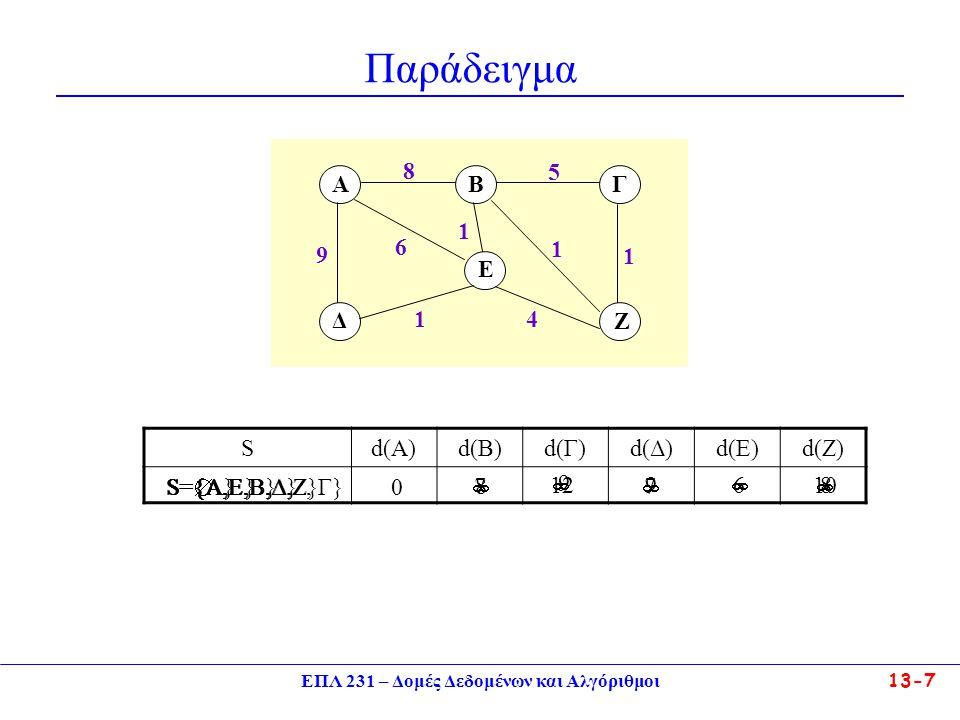 ΕΠΛ 231 – Δομές Δεδομένων και Αλγόριθμοι13-8 Αλγόριθμος του Dijkstra – Εύρεση ΒΜ Αν εκτός από το μήκος του μονοπατιού μας ενδιαφέρει και το ακριβές μονοπάτι (οι κόμβοι του) τότε θα πρέπει σε ένα πίνακα, έστω P, να φυλάγουμε και κορυφές ως εξής: –κάθε φορά που χρήση μιας κορυφής Χ διευκολύνει την εύρεση βραχύτερου μονοπατιού προς μια κορυφή Υ, τότε φυλάσσουμε το όνομα της κορυφής: P[Y] = X.