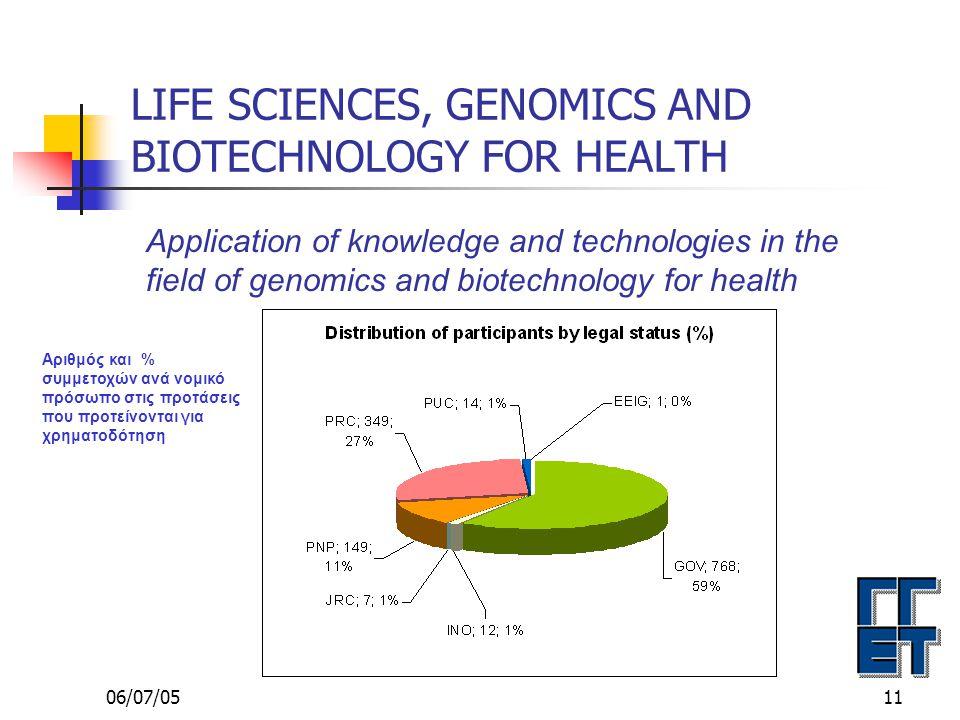 06/07/0511 LIFE SCIENCES, GENOMICS AND BIOTECHNOLOGY FOR HEALTH Application of knowledge and technologies in the field of genomics and biotechnology for health Αριθμός και % συμμετοχών ανά νομικό πρόσωπο στις προτάσεις που προτείνονται για χρηματοδότηση