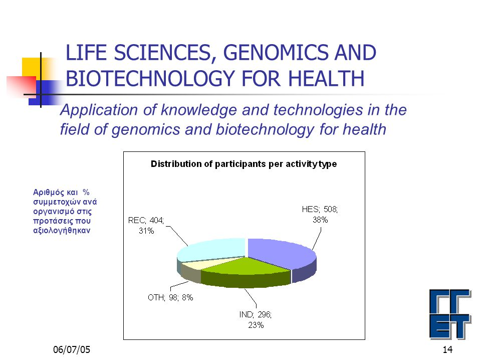 06/07/0514 LIFE SCIENCES, GENOMICS AND BIOTECHNOLOGY FOR HEALTH Application of knowledge and technologies in the field of genomics and biotechnology for health Αριθμός και % συμμετοχών ανά οργανισμό στις προτάσεις που αξιολογήθηκαν