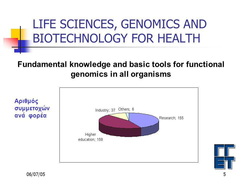 06/07/0516 LIFE SCIENCES, GENOMICS AND BIOTECHNOLOGY FOR HEALTH Application oriented genomics approaches to medical knowledge and technologies LSH-2004-2.1 Αξιολογήθηκαν 111 προτάσεις Προτείνονται για χρηματοδότηση 29 Προτεινόμενος προϋπολογισμός ΕΕ 139,5€