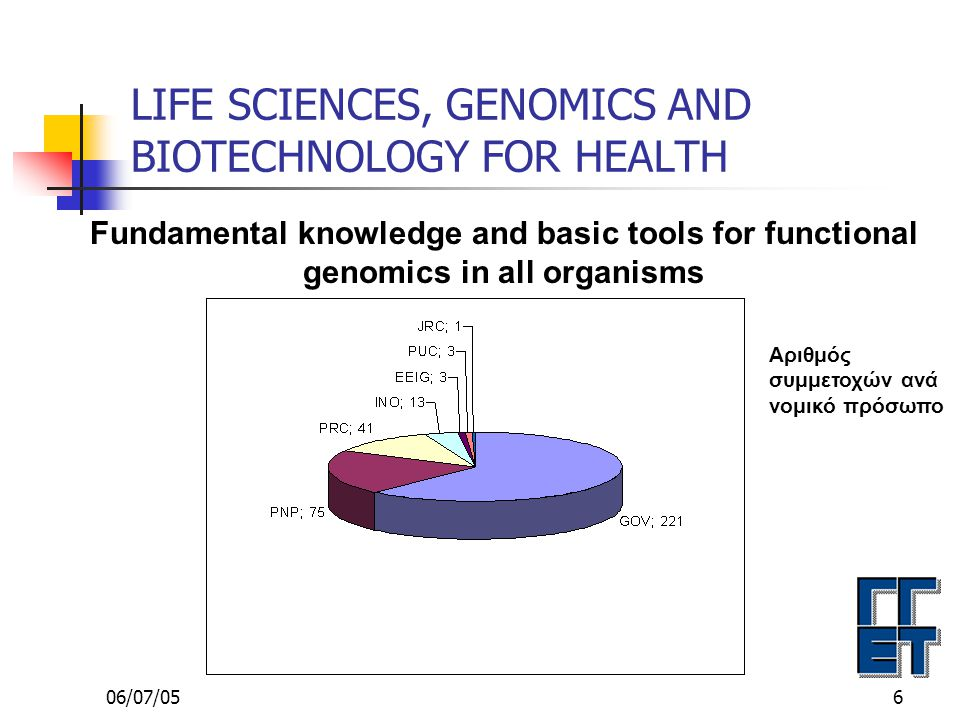06/07/057 LIFE SCIENCES, GENOMICS AND BIOTECHNOLOGY FOR HEALTH Fundamental knowledge and basic tools for functional genomics in all organisms Αριθμός συμμετοχών ανά χώρα