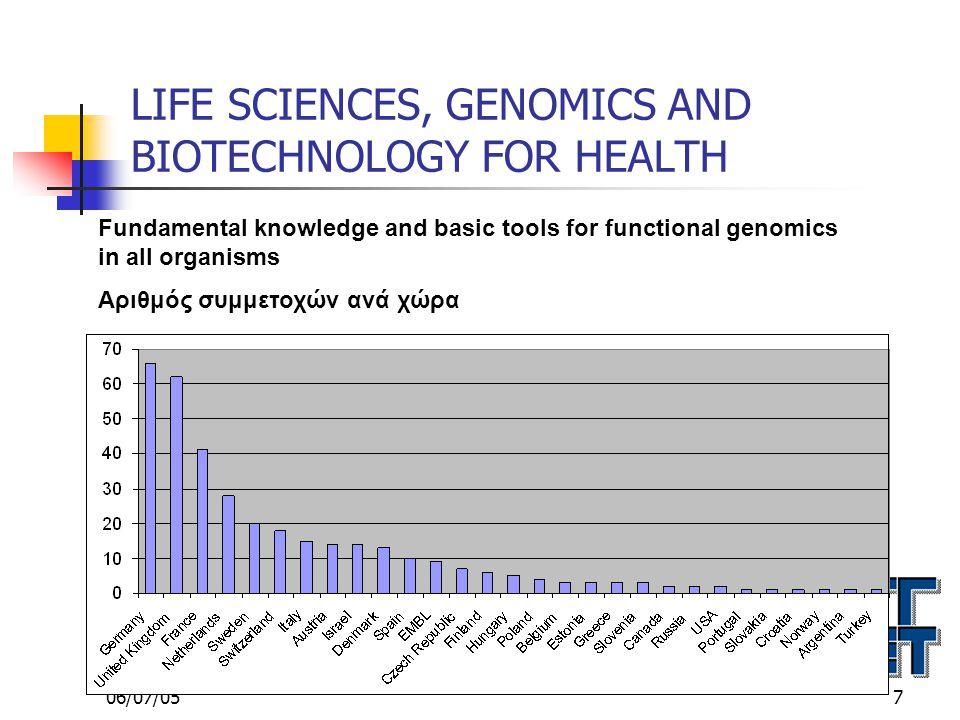 06/07/0518 LIFE SCIENCES, GENOMICS AND BIOTECHNOLOGY FOR HEALTH COMBATING CANCER Yποβλήθηκαν 96 προτάσεις και προτείνονται 15 για χρηματοδότηση Προτεινόμενος προϋπολογισμός 87,7 εκατ.