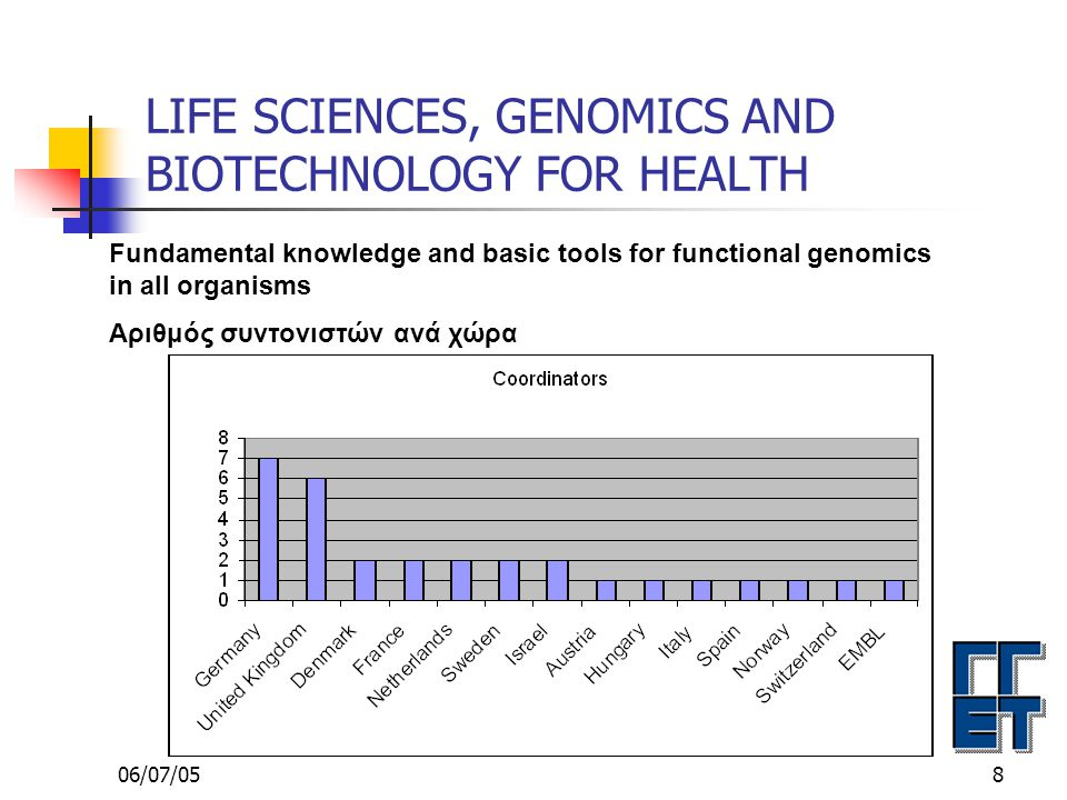 06/07/059 LIFE SCIENCES, GENOMICS AND BIOTECHNOLOGY FOR HEALTH Fundamental knowledge and basic tools for functional genomics in all organisms Ελληνική Συμμετοχή σε 30/123 από τις υποβληθείσες προτάσεις Α/AΑ/A ΑΡΙΘΜ.
