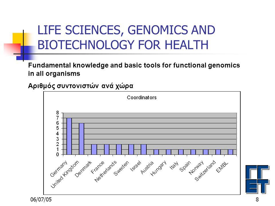06/07/0519 LIFE SCIENCES, GENOMICS AND BIOTECHNOLOGY FOR HEALTH COMBATING CANCER Ελληνική συμμετοχή σε 23 υποβληθείσες προτάσεις Α/AΑ/A ΑΡΙΘΜ.