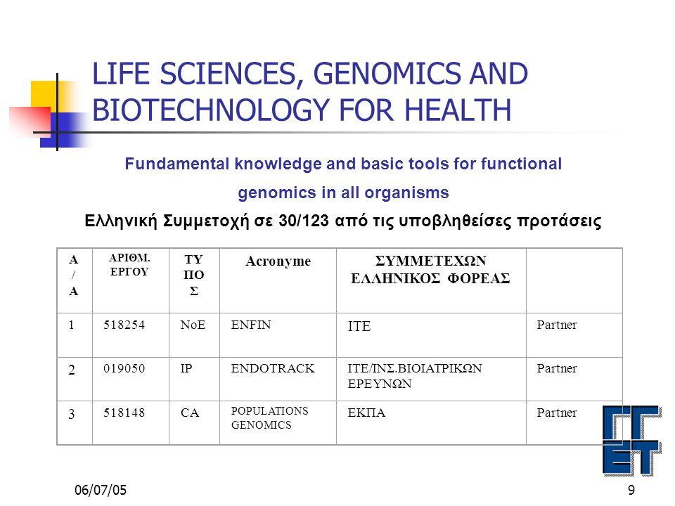 06/07/0510 LIFE SCIENCES, GENOMICS AND BIOTECHNOLOGY FOR HEALTH Application of knowledge and technologies in the field of genomics and biotechnology for health Υποβλήθηκαν 113 προτάσεις εγκρίθηκαν 27 για χρηματοδότηση.
