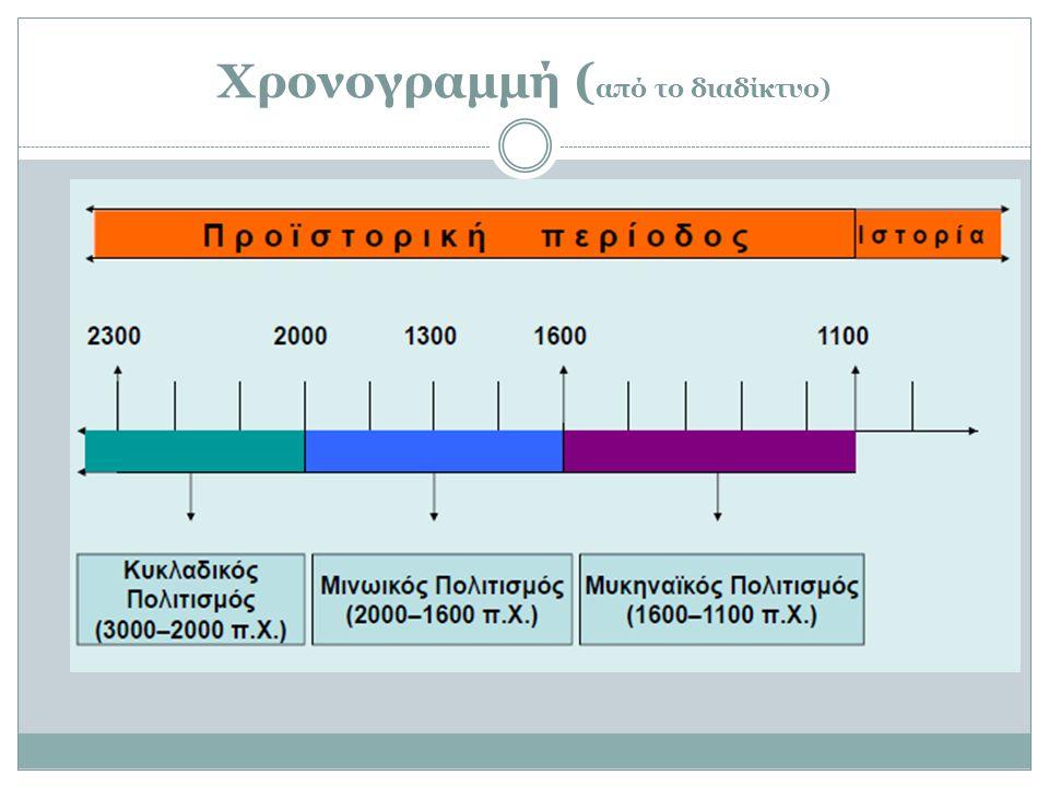 Χρονογραμμή ( από το διαδίκτυο)