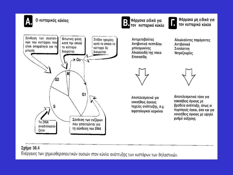 Πρεδνιζόνη  Ισχυρό συνθετικό αντιφλεγμονώδες κορτικοστεροειδές με ασθενέστερη αλατοκορτικοειδή δράση από την κορτιζόλη.