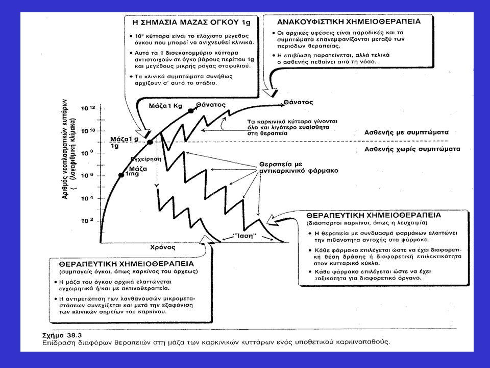 Ταμοξιφαίνη  Ανταγωνιστής οιστρογόνων, δομικά συγγενής με το συνθετικό οιστρογόνο διαιθυλοστιλβεστρόλη, και αποτελεσματική για τη θεραπεία του καρκίνου του μαστού που είναι θετικός σε υποδοχείς οιστρογόνων.