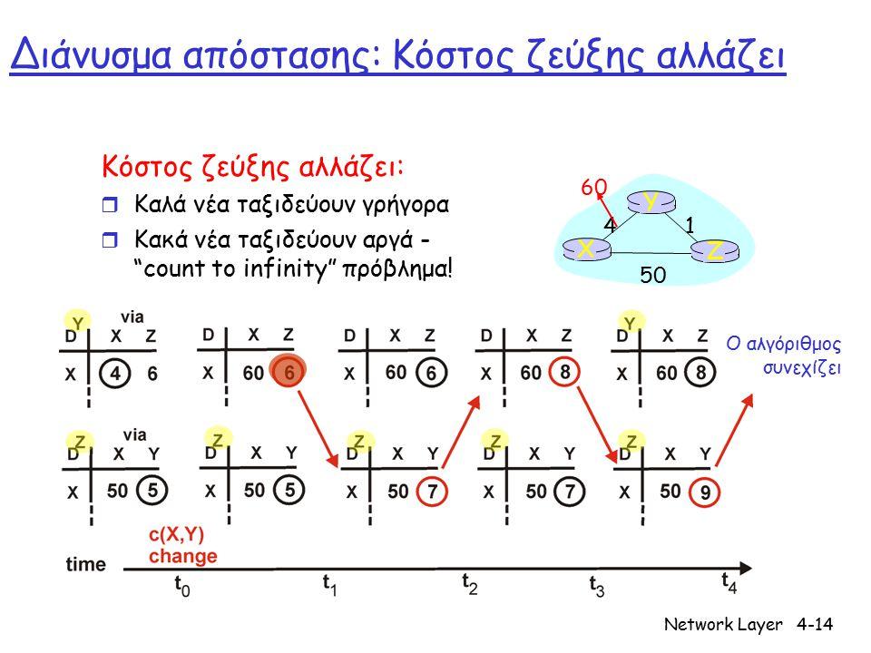 "Network Layer4-14 Διάνυσμα απόστασης: Κόστος ζεύξης αλλάζει Κόστος ζεύξης αλλάζει: r Καλά νέα ταξιδεύουν γρήγορα r Κακά νέα ταξιδεύουν αργά - ""count t"