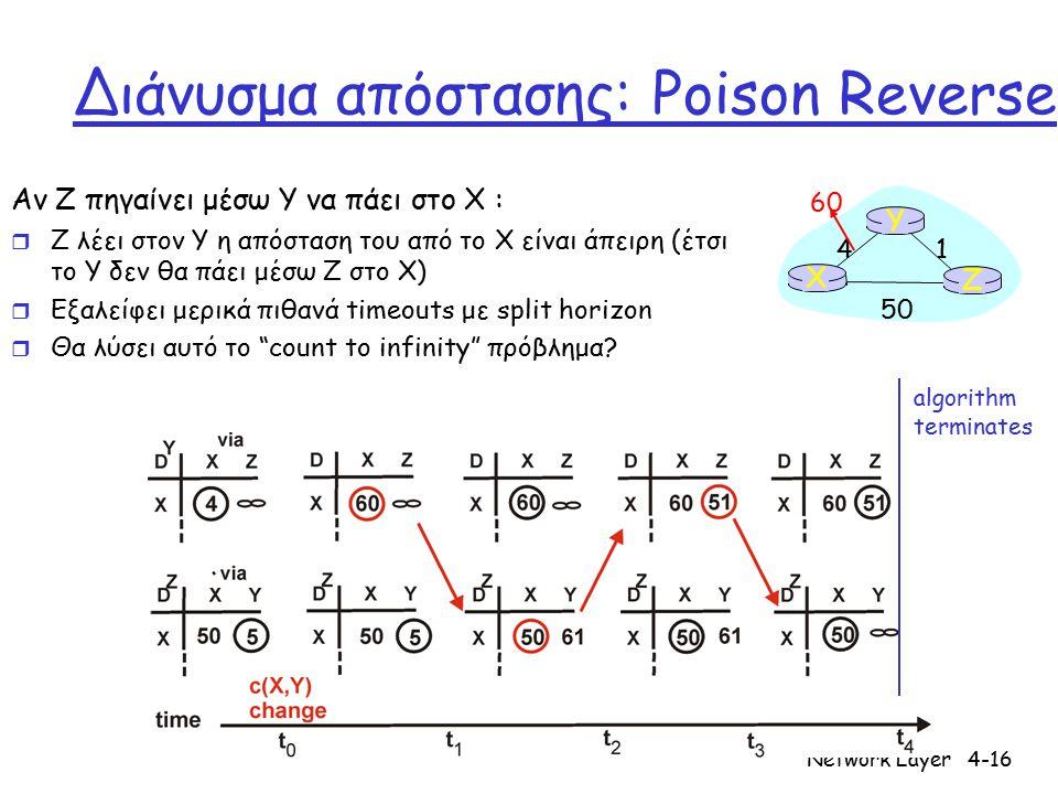 Network Layer4-16 Διάνυσμα απόστασης: Poison Reverse Αν Z πηγαίνει μέσω Y να πάει στο X : r Z λέει στον Y η απόσταση του από το X είναι άπειρη (έτσι τ
